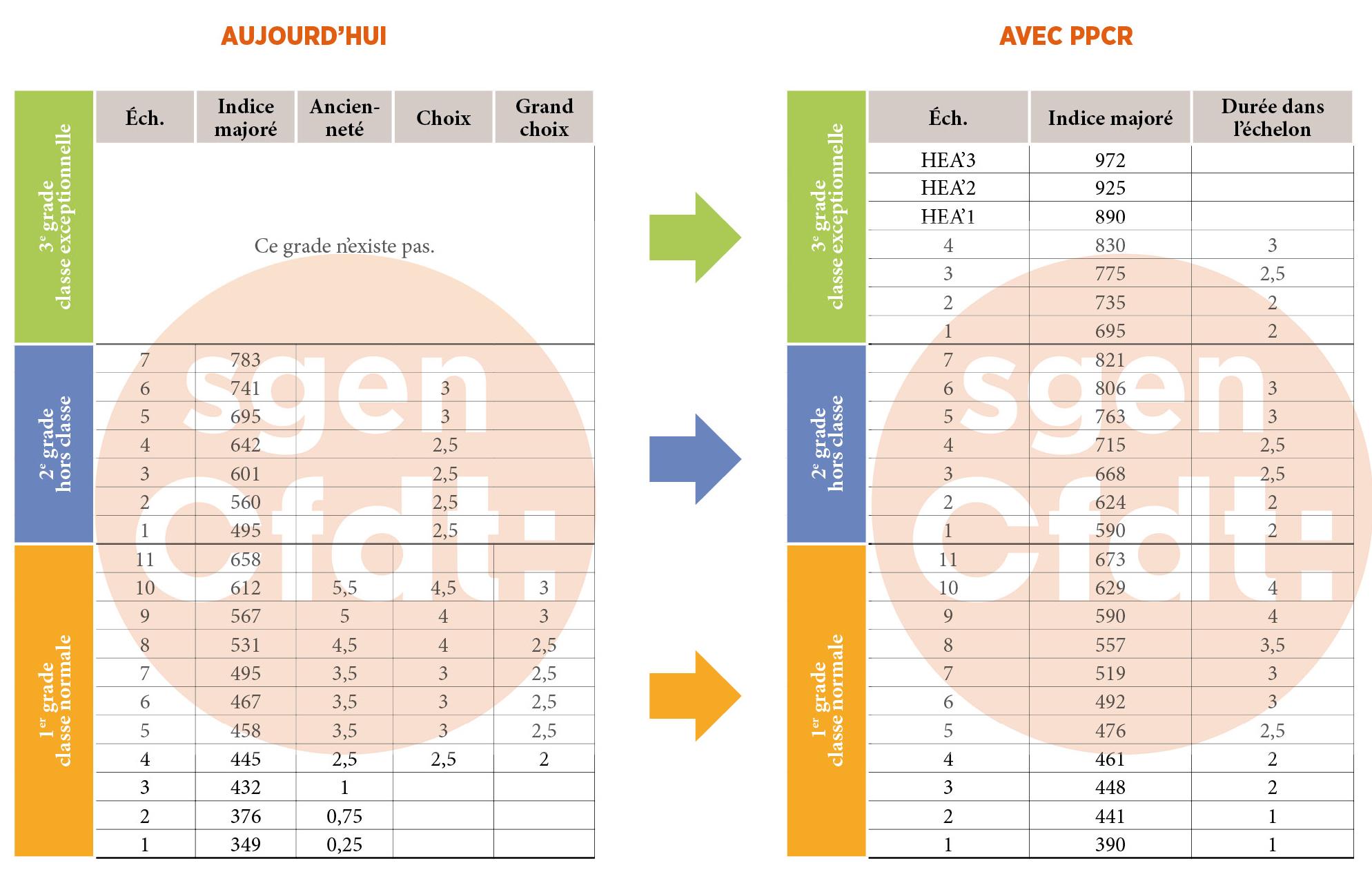 Les grilles indiciaires 1er et 2nd degr s sgen - Grille de salaire professeur des ecoles ...