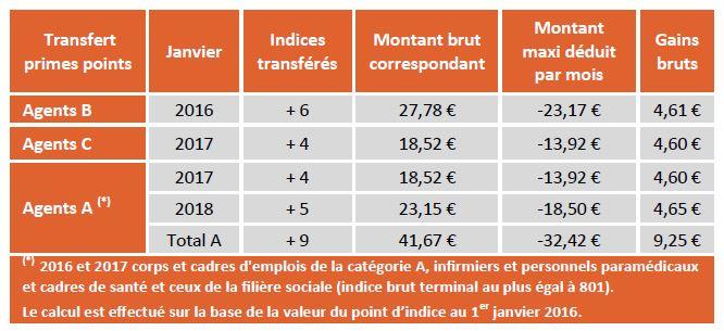 Calendrier de transfert primes-points