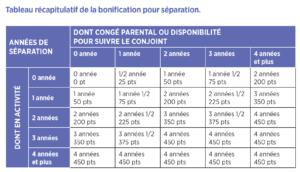 tableau-recapitulatif-de-la-bonification-pour-separation-pour-livret-electro