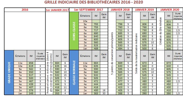 Bibliothecaires Une Nouvelle Grille Indiciaire A Compter Du 1er