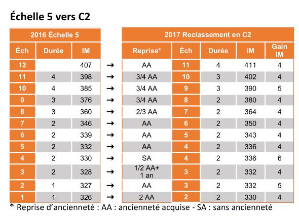 Indices, grilles indiciaires catégorie C Sgen-CFDT