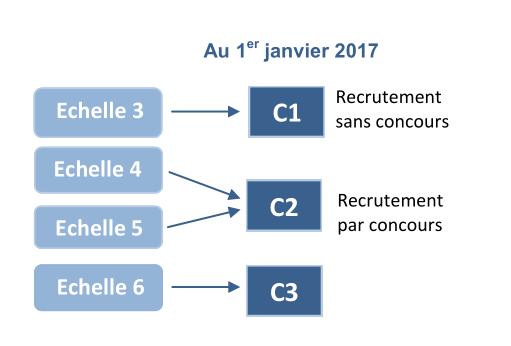 catégorie C SGEN-CFDT