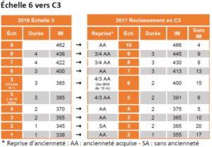 Indices, grilles indiciaires cattégorie C sgen-CFDT