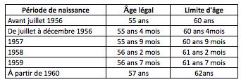 age retraite PE limite et prolongation